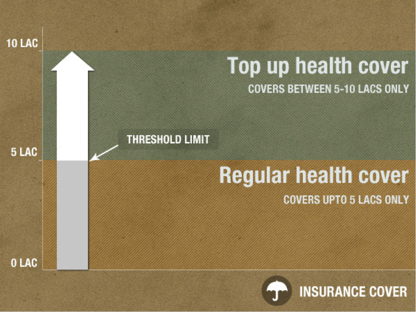 Rising Health Insurance Expenses